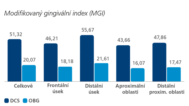 Účinky Philips Sonicare vs. Oral-B – studie in vivo